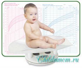 Рост и вес ребенка до 1 года